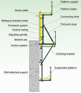 Safety Automatic Climbing Formwork For Vertical Concrete Structures